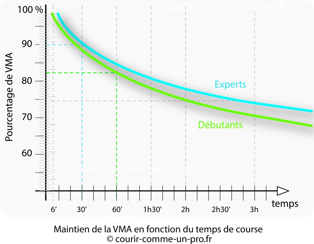 Pourcentage de VMA en fonction du temps de course