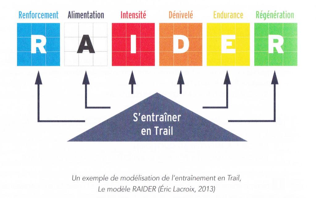 Le modèle RAIDER d'Eric Lacroix